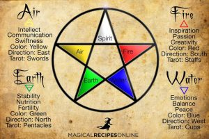 Pentagram and Elemental Magic