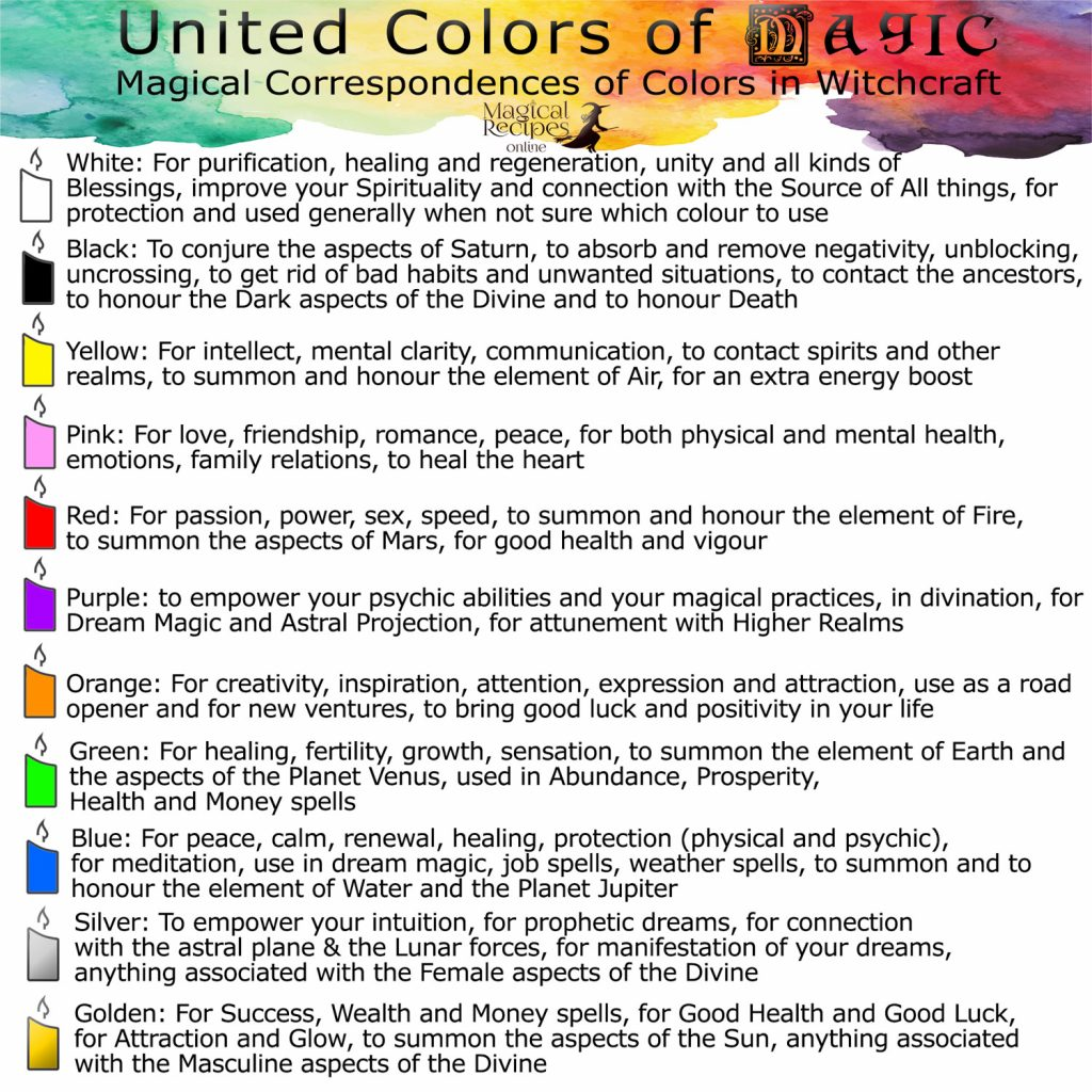 candle colours correspondences