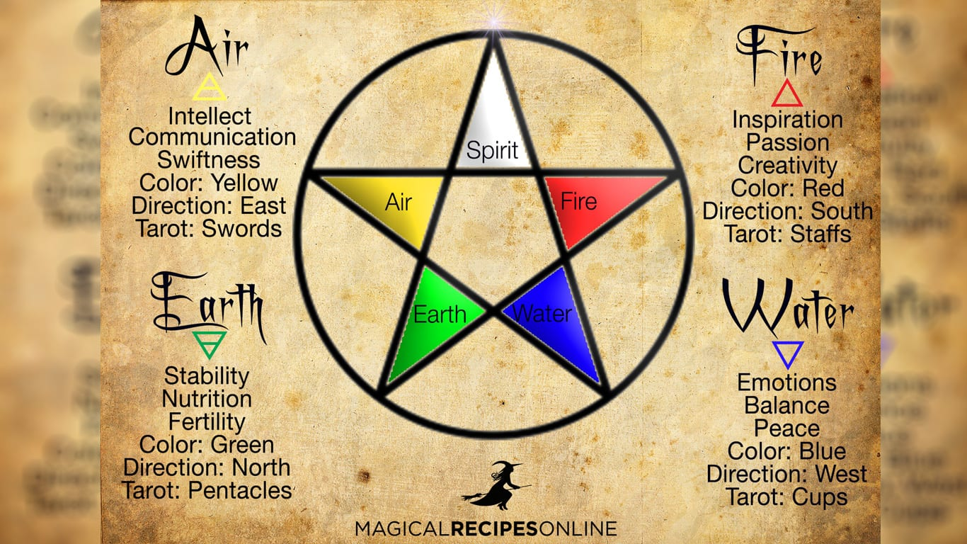 Image Result For Real Book Of Spells