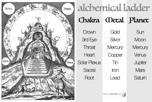 ladder powerful chakra associations planets zodiac signs and metals