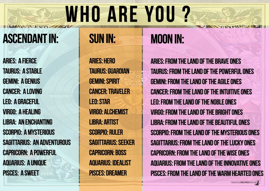 Who Am I ? Astrology Explained