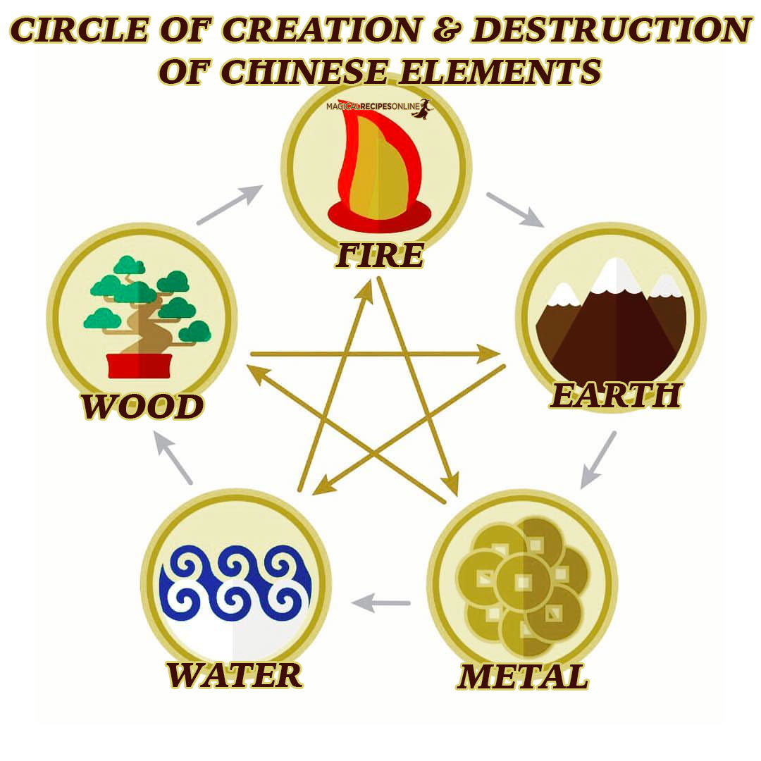 Pentagram in Tao and Chinese occult sciences represents the balance ofFire (火 huǒ), Earth (土 tǔ), Metal (金 jīn), Water (水 shuǐ), and Wood (木 mù), as each edge correlates to one of the above elements.